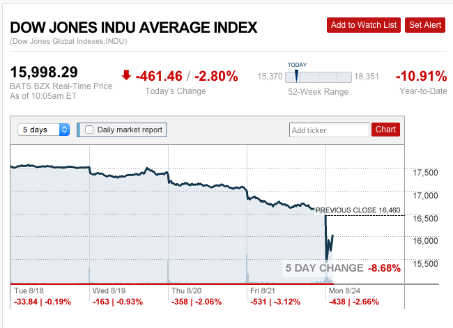 Real Time Stock Quotes Dow Jones Tiger